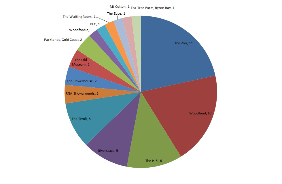 2011 Gigs Pie Chart